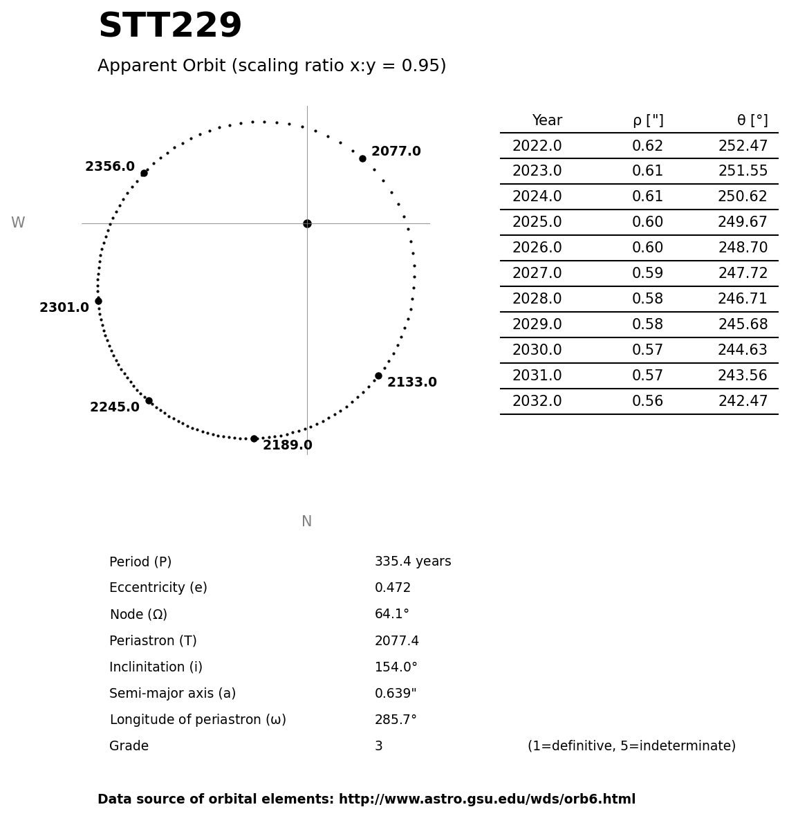 ../images/binary-star-orbits/STT229-orbit.jpg