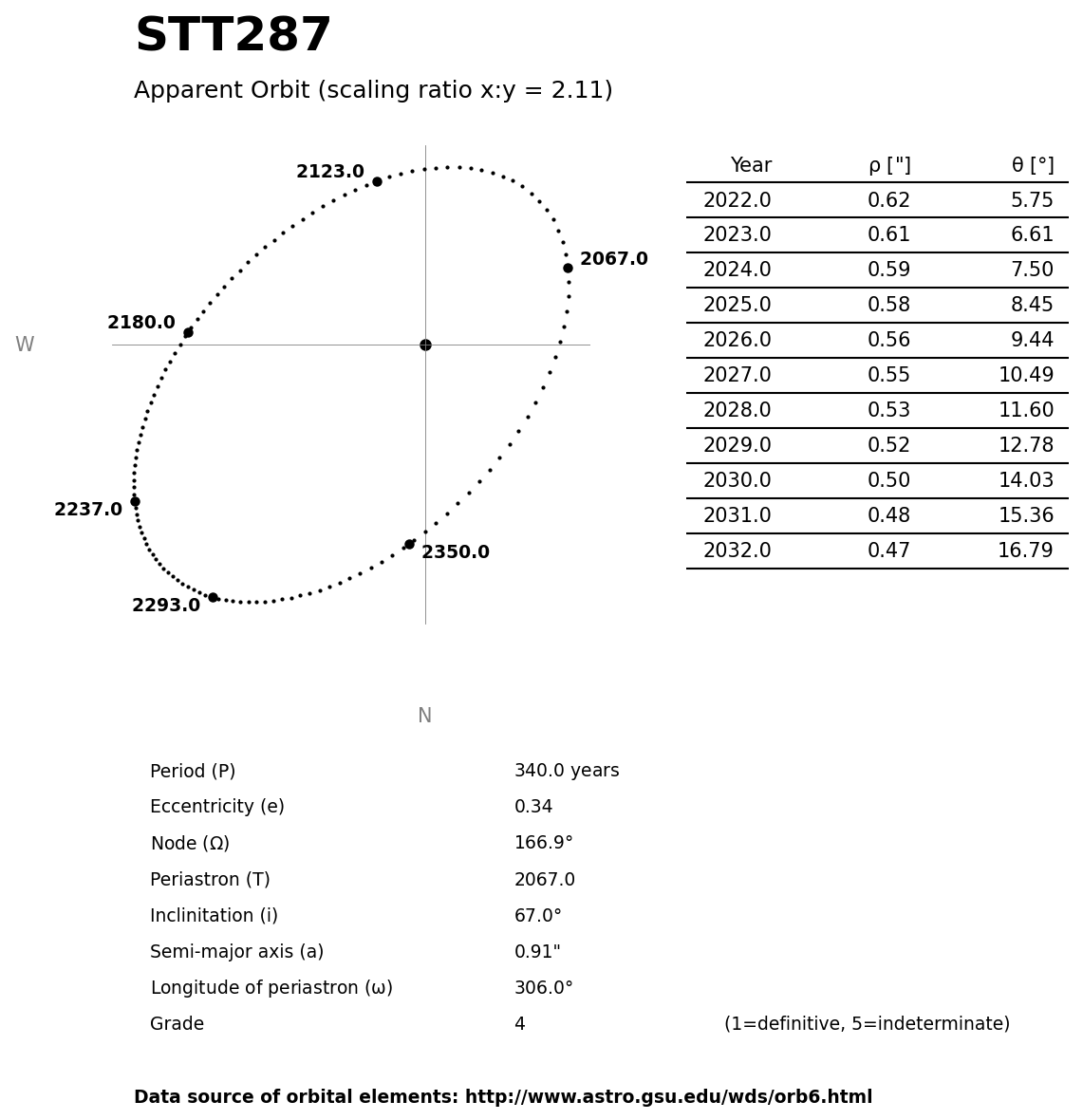 ../images/binary-star-orbits/STT287-orbit.jpg