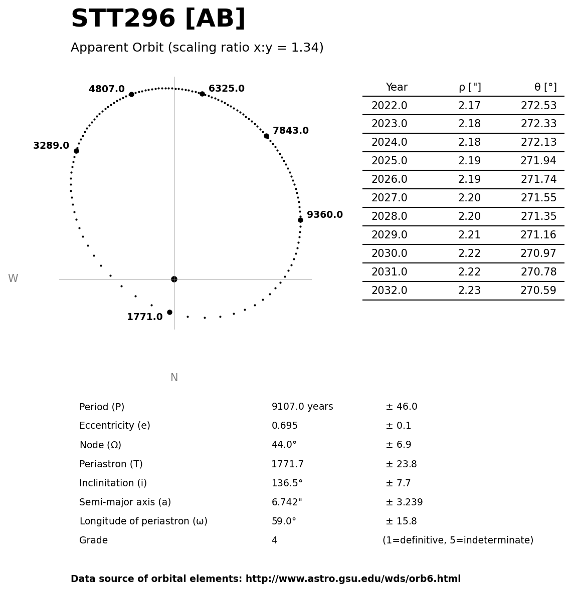 ../images/binary-star-orbits/STT296-AB-orbit.jpg