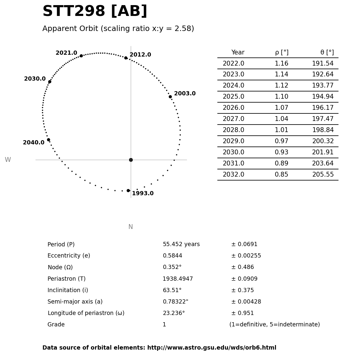 ../images/binary-star-orbits/STT298-AB-orbit.jpg