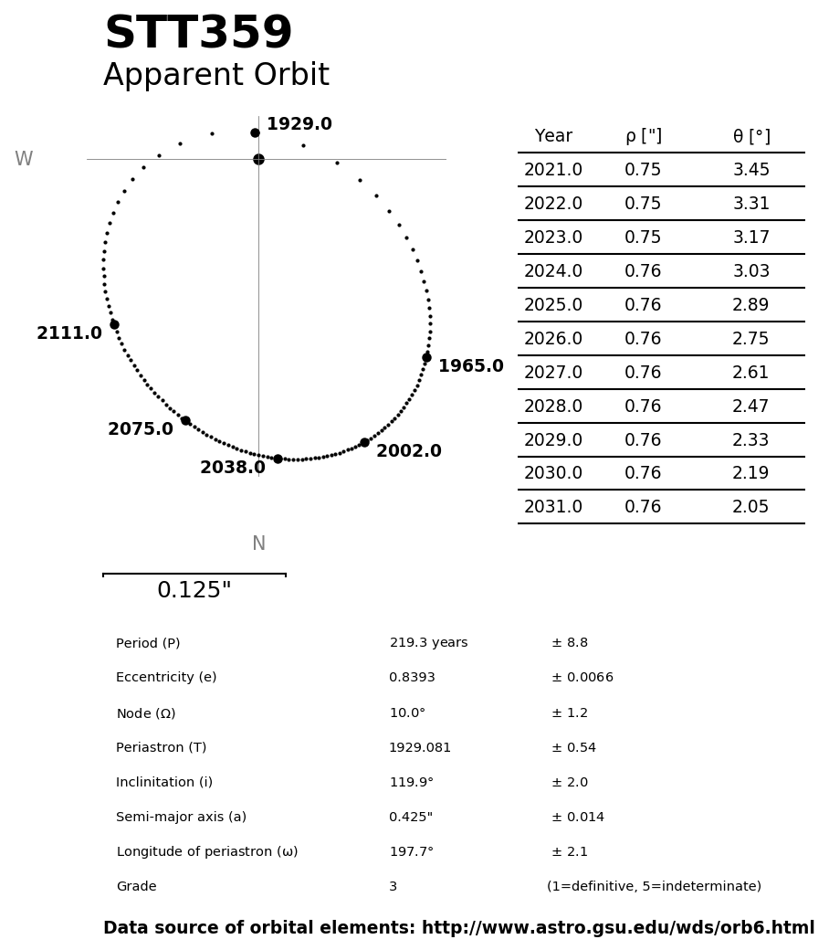 ../images/binary-star-orbits/STT359-orbit.jpg