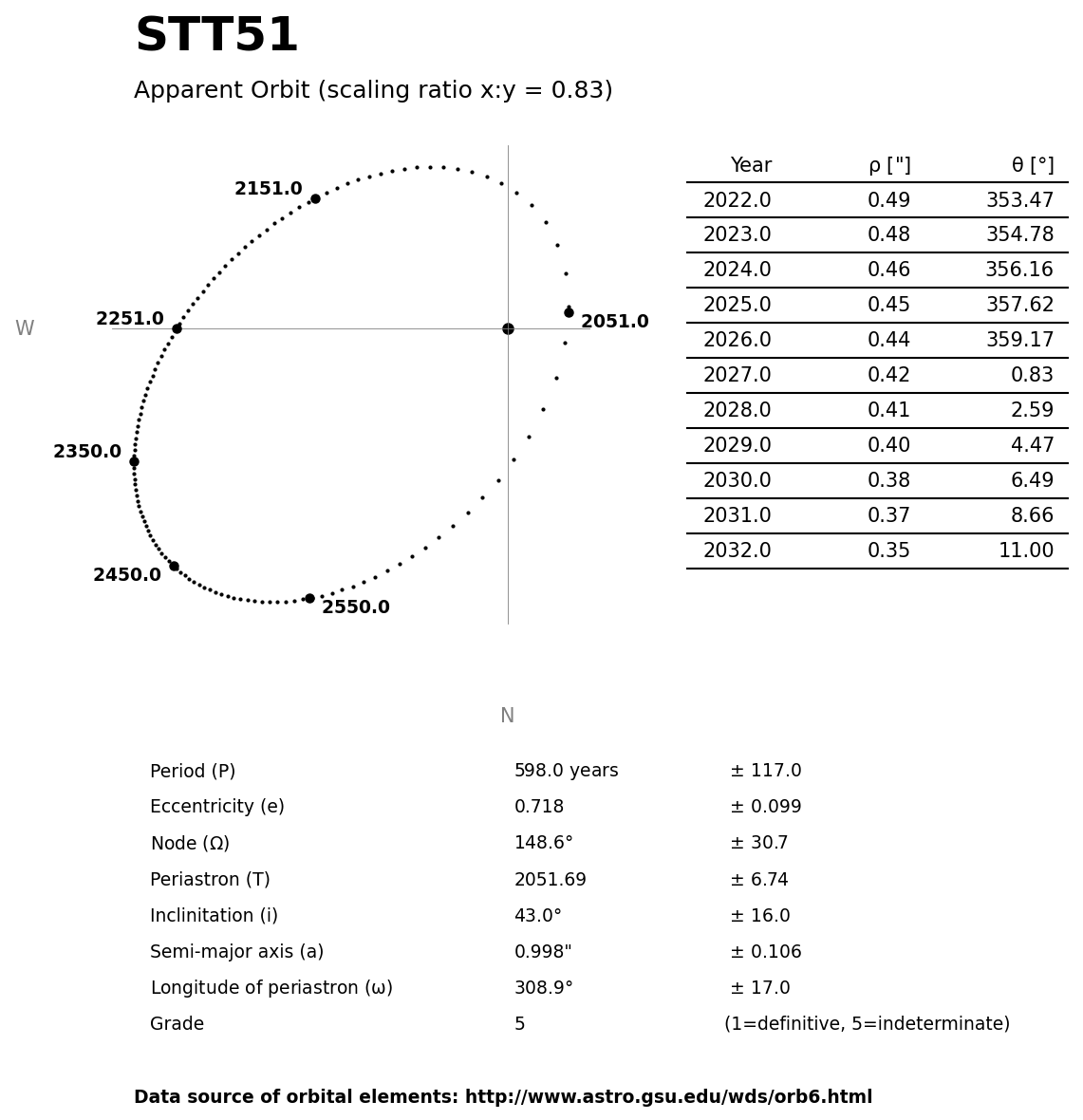 ../images/binary-star-orbits/STT51-orbit.jpg