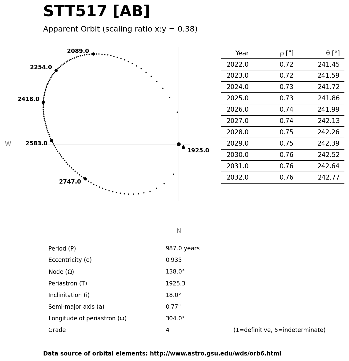 ../images/binary-star-orbits/STT517-AB-orbit.jpg