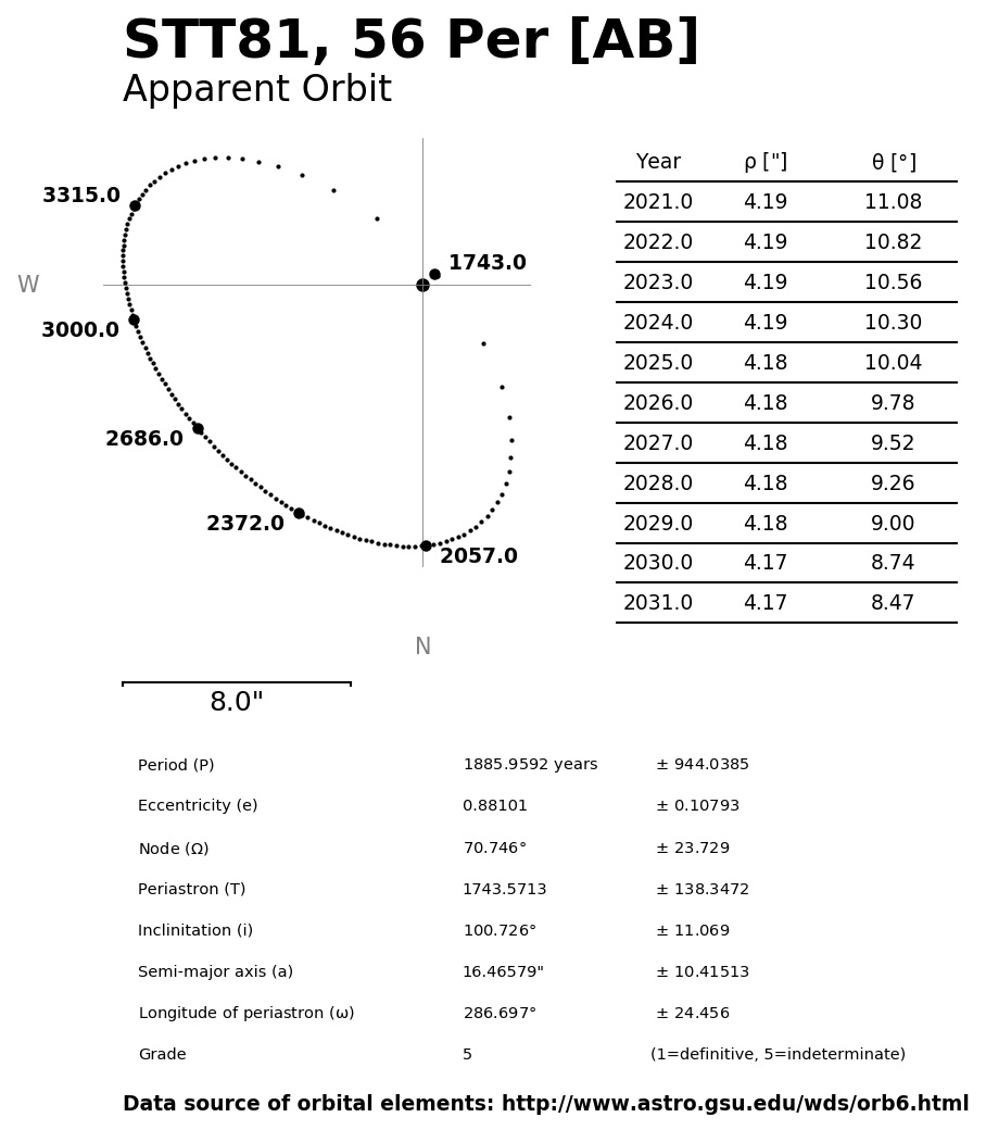 ../images/binary-star-orbits/STT81-AB-orbit.jpg