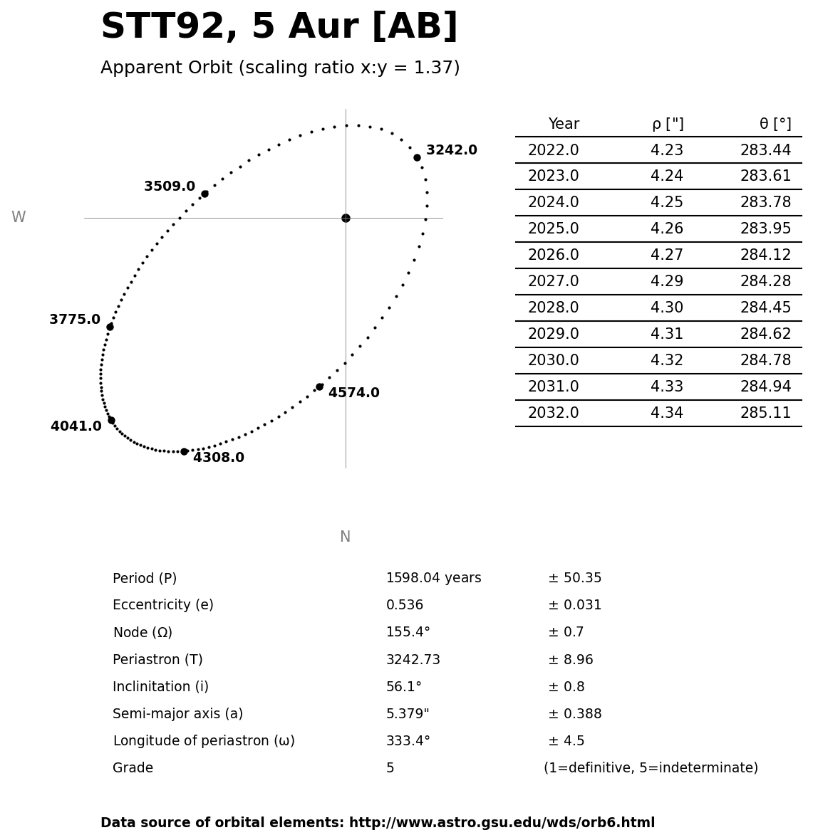 ../images/binary-star-orbits/STT92-AB-orbit.jpg
